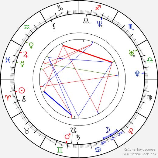 Fay Masterson birth chart, Fay Masterson astro natal horoscope, astrology