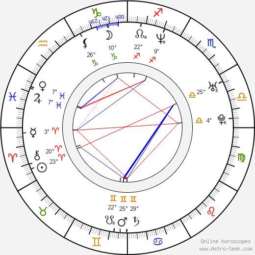 Gustavo Cárdenas Ávila birth chart, biography, wikipedia 2020, 2021