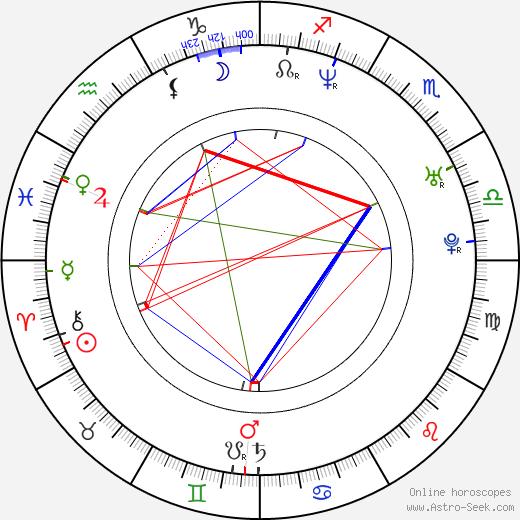Gustavo Cárdenas Ávila birth chart, Gustavo Cárdenas Ávila astro natal horoscope, astrology