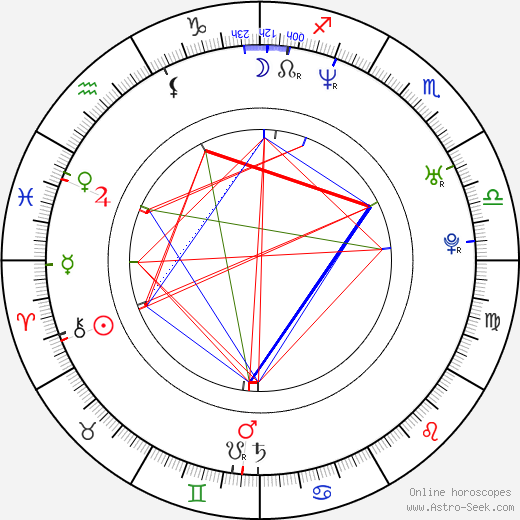 Ioan Ionescu birth chart, Ioan Ionescu astro natal horoscope, astrology
