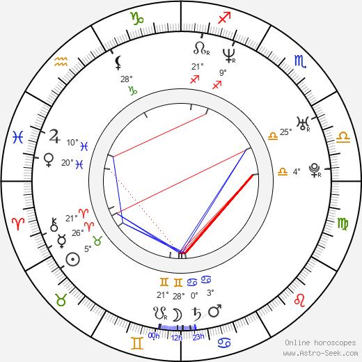 Ivana Milicevic birth chart, biography, wikipedia 2019, 2020