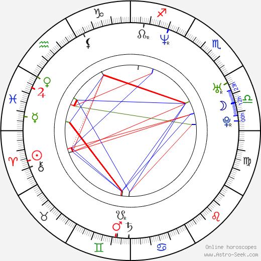 Jeff Tymoschuk birth chart, Jeff Tymoschuk astro natal horoscope, astrology