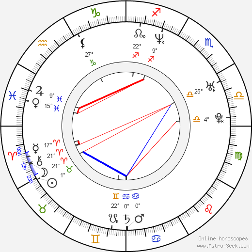 Jennifer Blanc birth chart, biography, wikipedia 2018, 2019