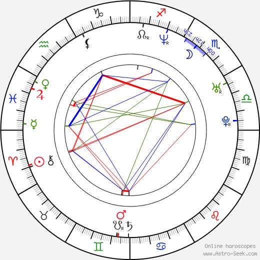 Johan Glans birth chart, Johan Glans astro natal horoscope, astrology