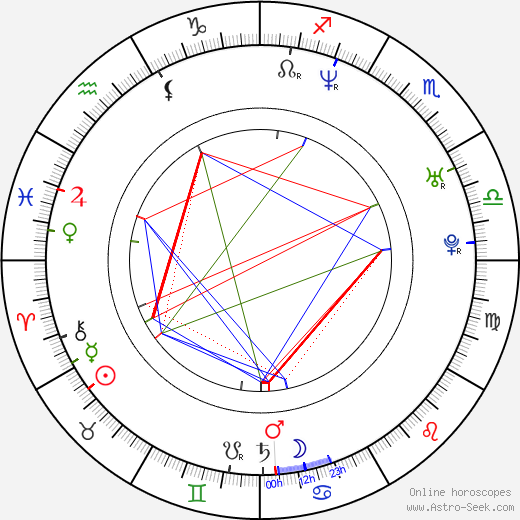 Joseph Millson birth chart, Joseph Millson astro natal horoscope, astrology