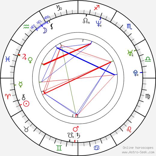 Keith Davis birth chart, Keith Davis astro natal horoscope, astrology