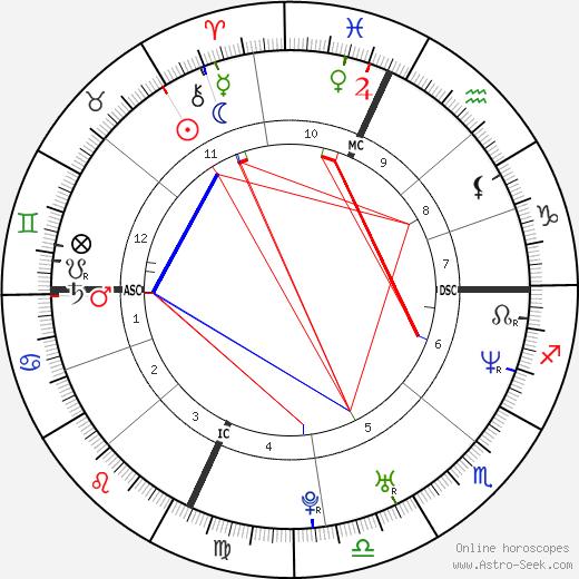Kitty Raymond tema natale, oroscopo, Kitty Raymond oroscopi gratuiti, astrologia