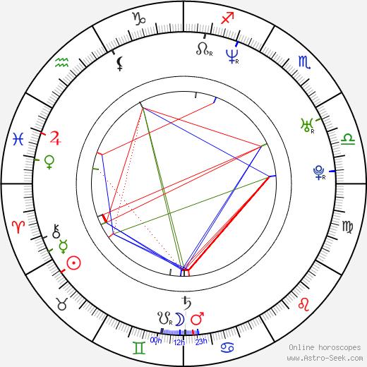 Louise Barnes astro natal birth chart, Louise Barnes horoscope, astrology