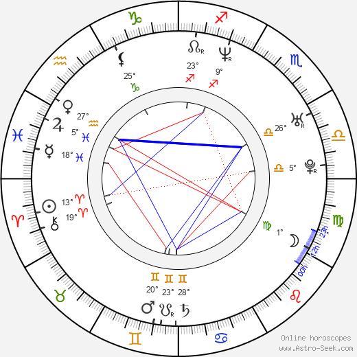 Marcus Brown birth chart, biography, wikipedia 2020, 2021