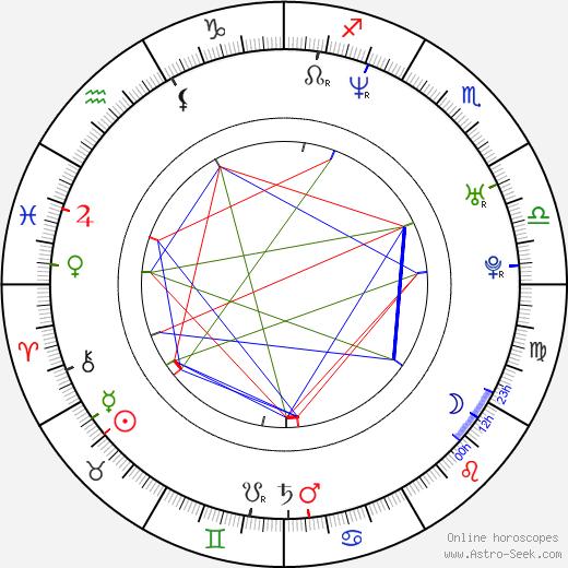 Marek Wlodarczyk birth chart, Marek Wlodarczyk astro natal horoscope, astrology
