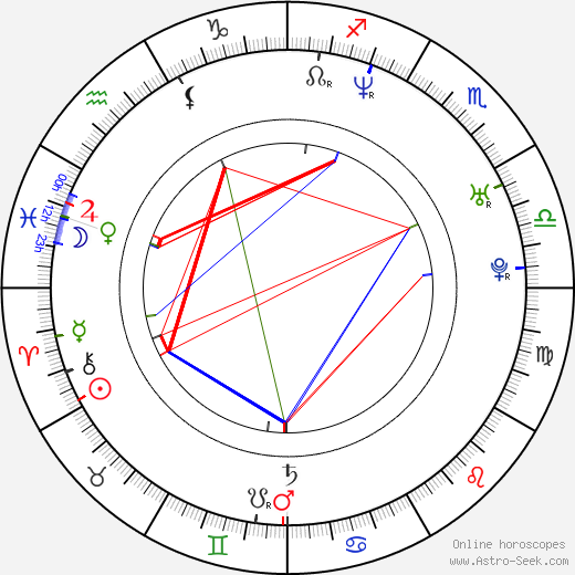 Mark Tremonti birth chart, Mark Tremonti astro natal horoscope, astrology