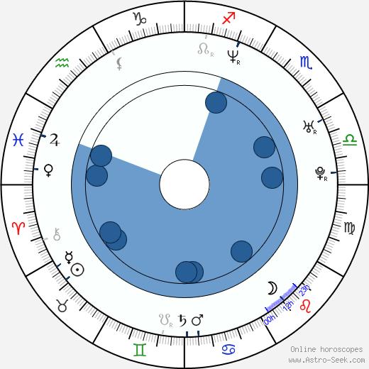 Martin de Thurah wikipedia, horoscope, astrology, instagram