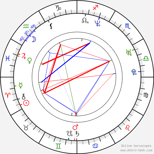 Mat Devine birth chart, Mat Devine astro natal horoscope, astrology