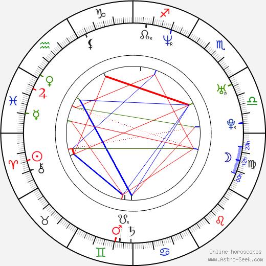 Мэтью Арнолд Matthew Arnold день рождения гороскоп, Matthew Arnold Натальная карта онлайн