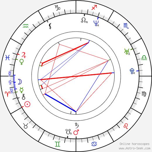 Melinda Major день рождения гороскоп, Melinda Major Натальная карта онлайн