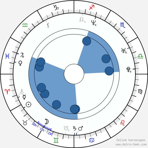 Michael Roesch wikipedia, horoscope, astrology, instagram