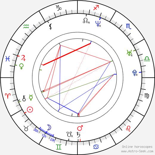Michael Roesch birth chart, Michael Roesch astro natal horoscope, astrology