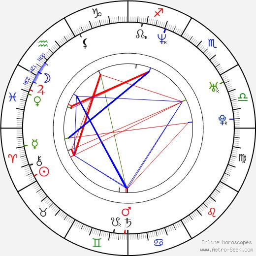 Mikael Åkerfeldt astro natal birth chart, Mikael Åkerfeldt horoscope, astrology