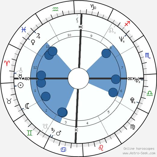 Muhoozi Kainerugaba wikipedia, horoscope, astrology, instagram