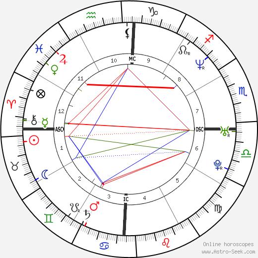 Muhoozi Kainerugaba tema natale, oroscopo, Muhoozi Kainerugaba oroscopi gratuiti, astrologia