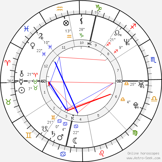 Penélope Cruz birth chart, biography, wikipedia 2019, 2020