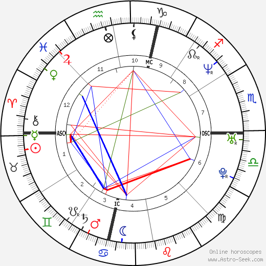 Penélope Cruz astro natal birth chart, Penélope Cruz horoscope, astrology