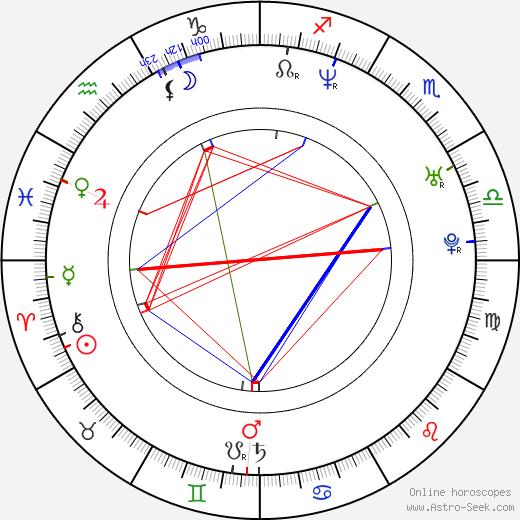 Quentin Dupieux birth chart, Quentin Dupieux astro natal horoscope, astrology