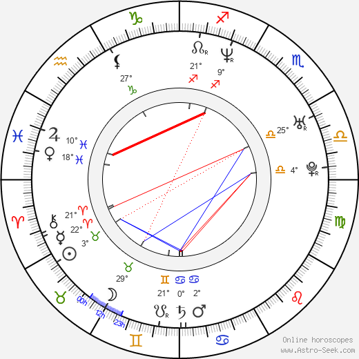 Samuel Martin birth chart, biography, wikipedia 2019, 2020