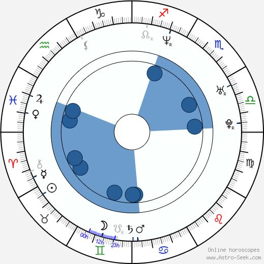 Sandra Borgmann wikipedia, horoscope, astrology, instagram