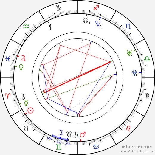 Sandra Borgmann день рождения гороскоп, Sandra Borgmann Натальная карта онлайн