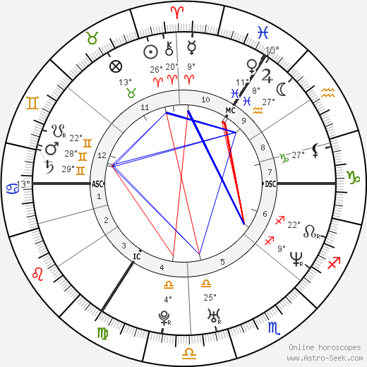 Victoria Beckham birth chart, biography, wikipedia 2017, 2018