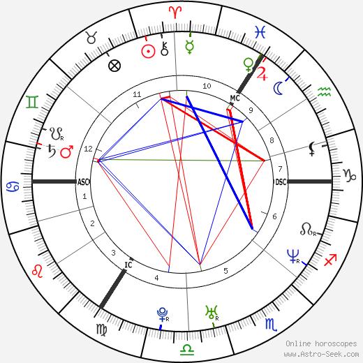 Victoria Beckham astro natal birth chart, Victoria Beckham horoscope, astrology