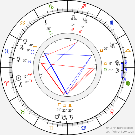 Vladimir Paskaljević birth chart, biography, wikipedia 2019, 2020