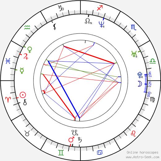 Vladimir Paskaljević birth chart, Vladimir Paskaljević astro natal horoscope, astrology