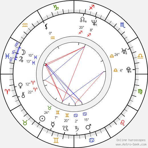 Ahmet Zappa birth chart, biography, wikipedia 2020, 2021