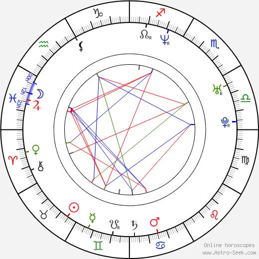 Ahmet Zappa birth chart, Ahmet Zappa astro natal horoscope, astrology