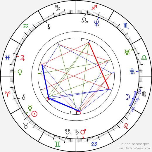 Alex Iordachescu tema natale, oroscopo, Alex Iordachescu oroscopi gratuiti, astrologia