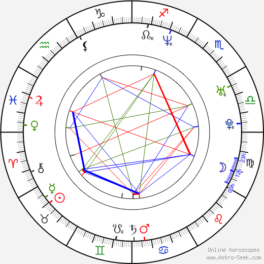 Alice Springs birth chart, Alice Springs astro natal horoscope, astrology