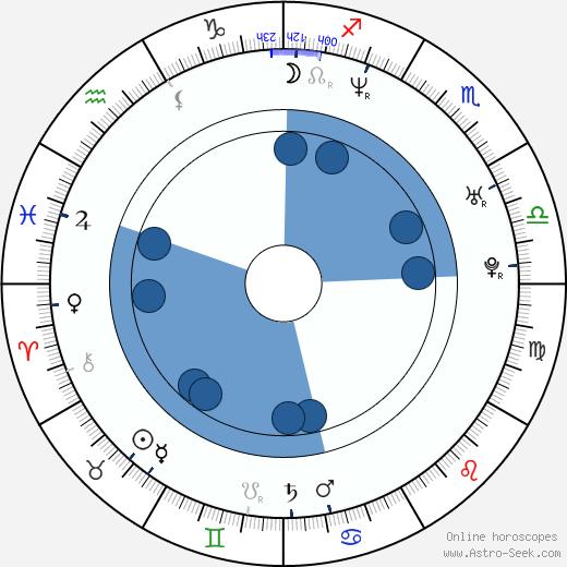 Anthony Molinari wikipedia, horoscope, astrology, instagram
