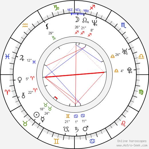 Anthony Molinari birth chart, biography, wikipedia 2020, 2021