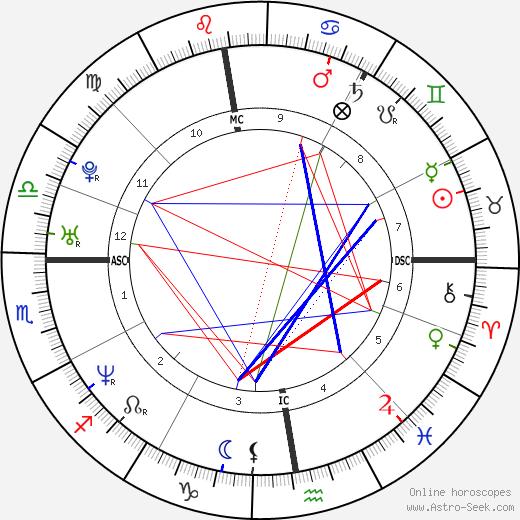 Benoît Magimel birth chart, Benoît Magimel astro natal horoscope, astrology