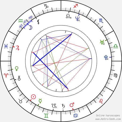 Birgit Stauber birth chart, Birgit Stauber astro natal horoscope, astrology