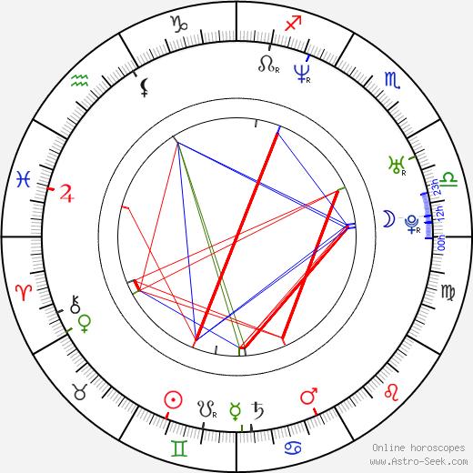 Си Ло Грин CeeLo Green день рождения гороскоп, CeeLo Green Натальная карта онлайн