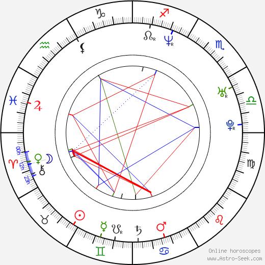 Chantal Kreviazuk astro natal birth chart, Chantal Kreviazuk horoscope, astrology