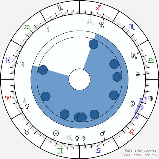 Christian Alvart wikipedia, horoscope, astrology, instagram