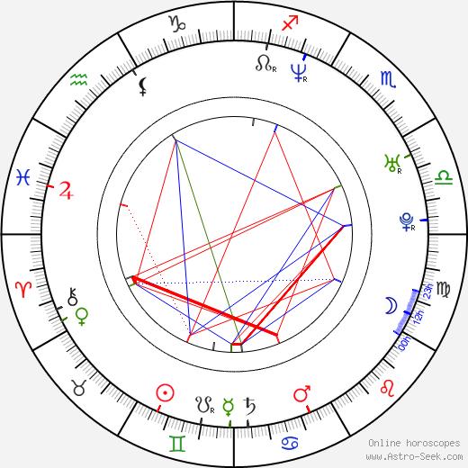Christian Alvart astro natal birth chart, Christian Alvart horoscope, astrology