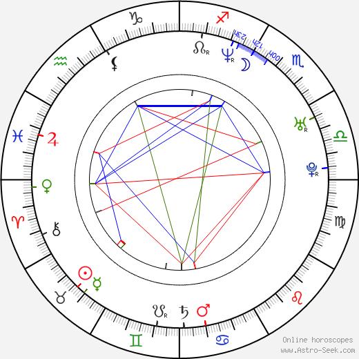 Кристоффер Боэ Christoffer Boe день рождения гороскоп, Christoffer Boe Натальная карта онлайн