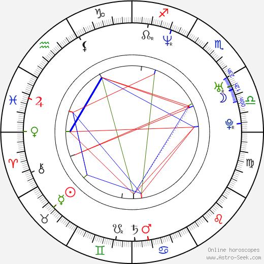 Daniel Shere birth chart, Daniel Shere astro natal horoscope, astrology