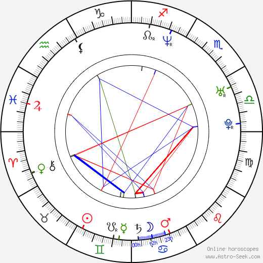 Dash Mihok astro natal birth chart, Dash Mihok horoscope, astrology