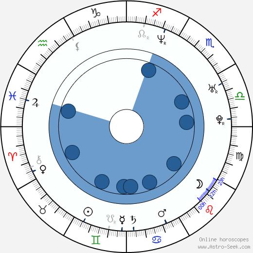 Denise Van Outen wikipedia, horoscope, astrology, instagram